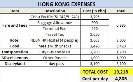 Hong Kong Expenses