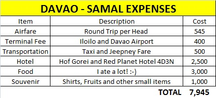 Pretty affordable for a 4-day trip! But I guess this could still go lower if you slash out some costs in Samal.