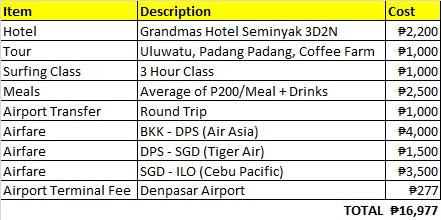 Bali Expenses