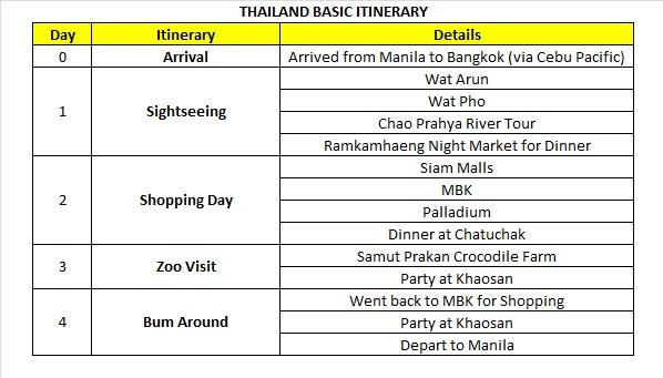 BKK Itinerary